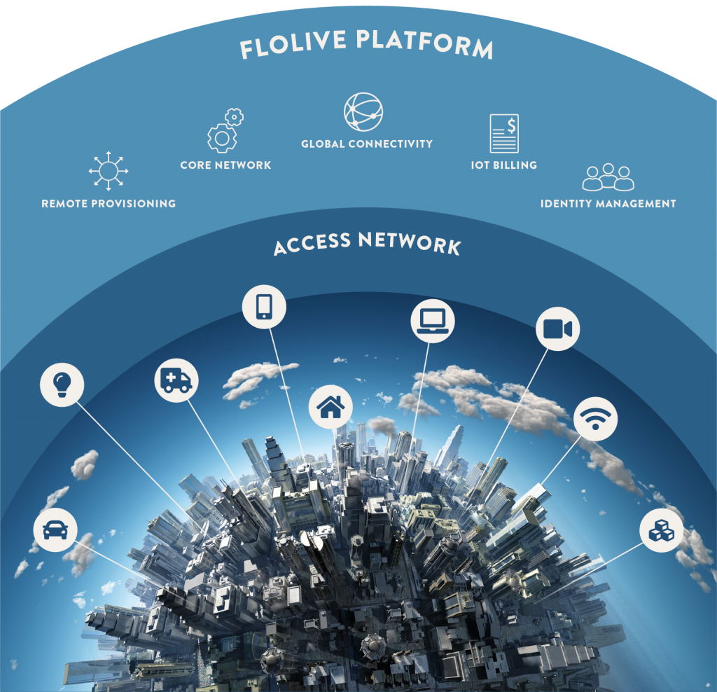 FloLive-IOT-platform