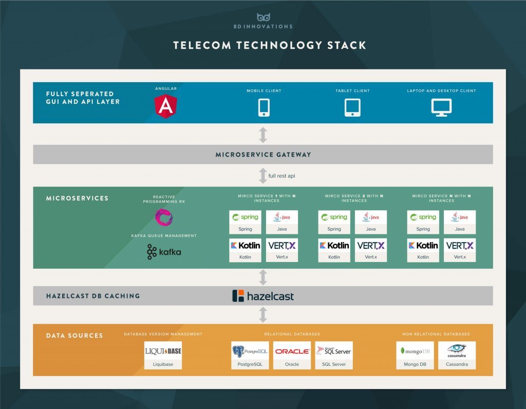 Telecom technology stack