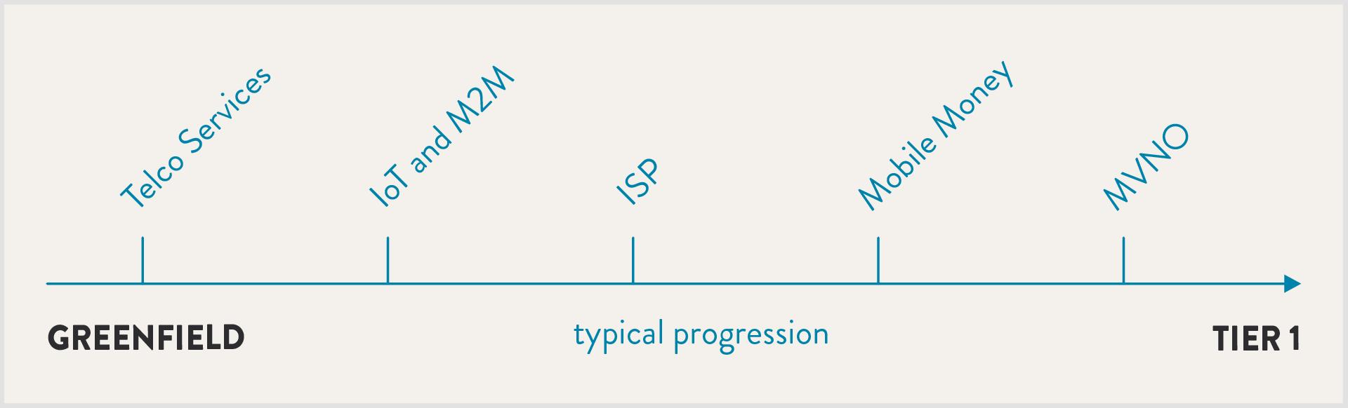 progression