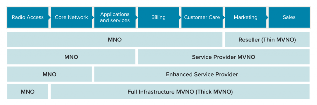 Thick or thin MVNO