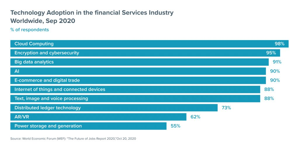 Technology Adoption in the financial Services Industry Worldwide